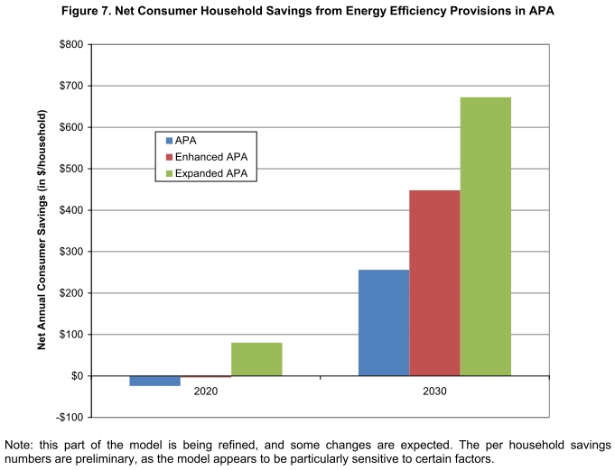 net household energy savings from energy efficiency provisions relative to baseline