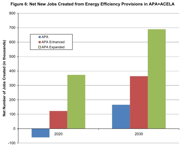 net new jobs from energy efficiency provisions relative to baseline