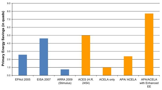 ACEEE: efficiency savings of energy legislation 2005-10