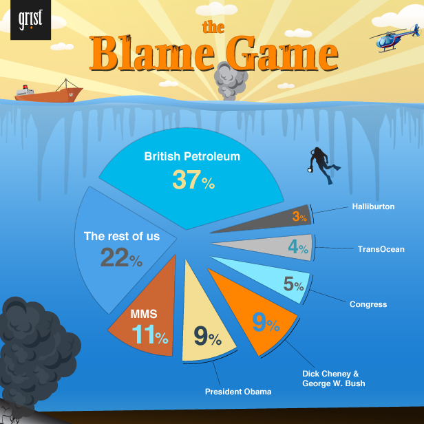 Blame game graphic.