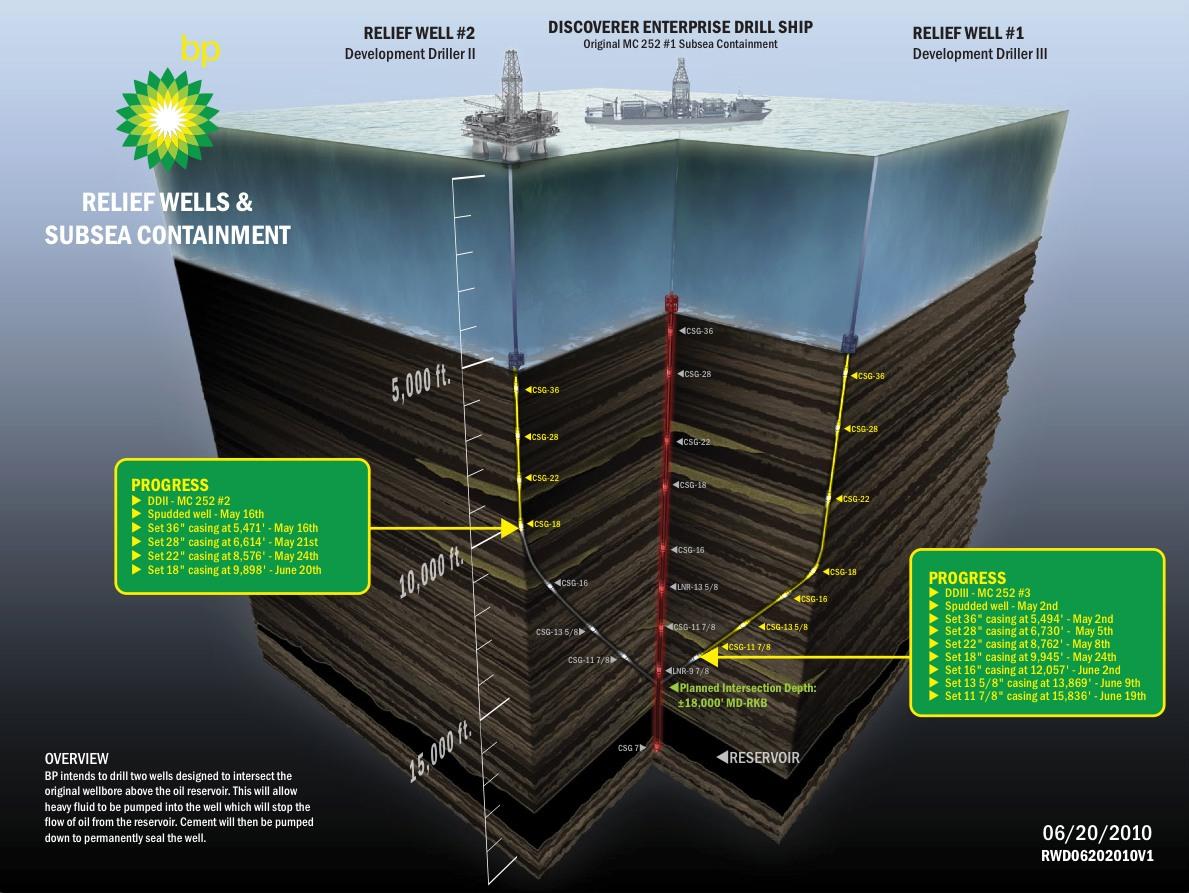 diagram of relief wells