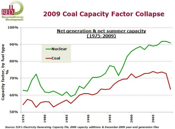 coal capacity factor collapse graph