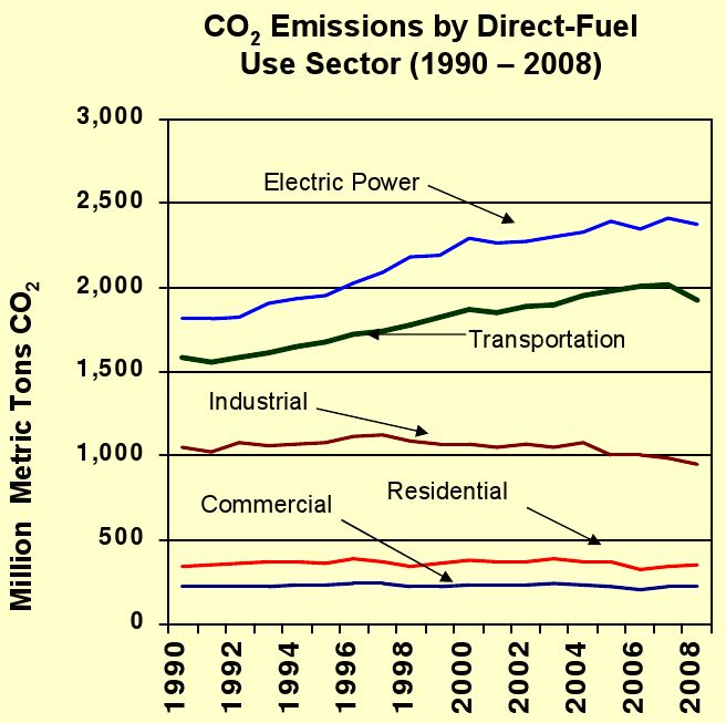 CO2 emissions by sector, 1990-2008