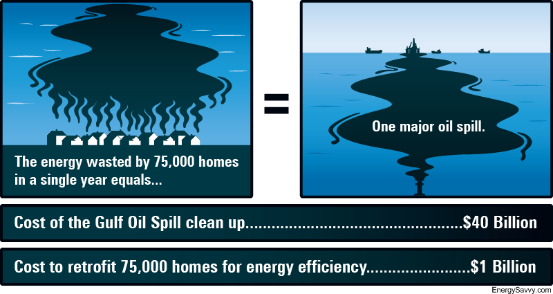 retrofitting 75,000 houses saves as much oil as the Gulf spill