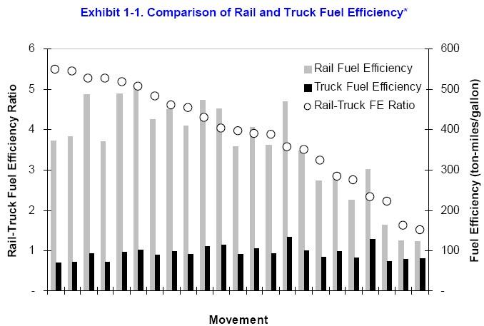 rails vs truck fuel efficiency chart