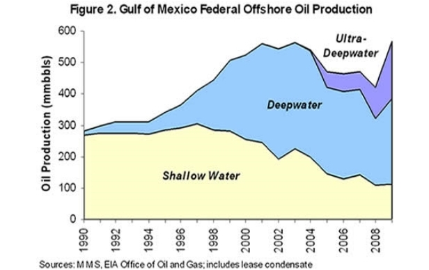 Gulf offshore drilling depth