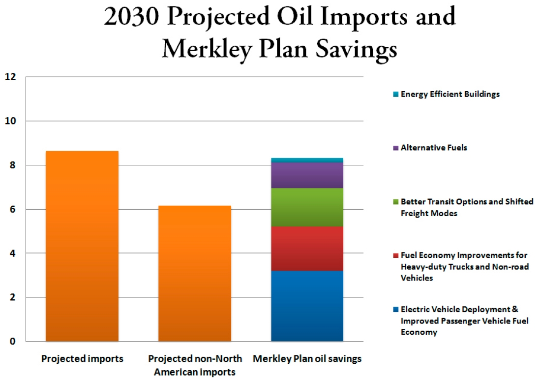 2030 projected oil imports and Merkley plan savings