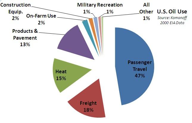 oil use graph