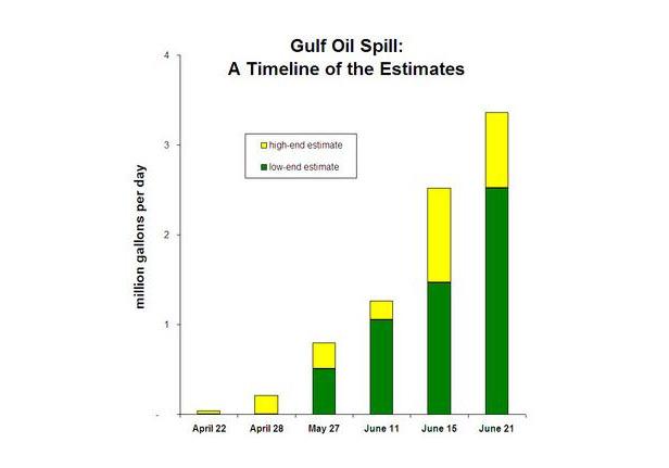 Gulf spill timeline