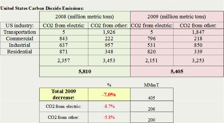 US CO2 emissions, 2009-09