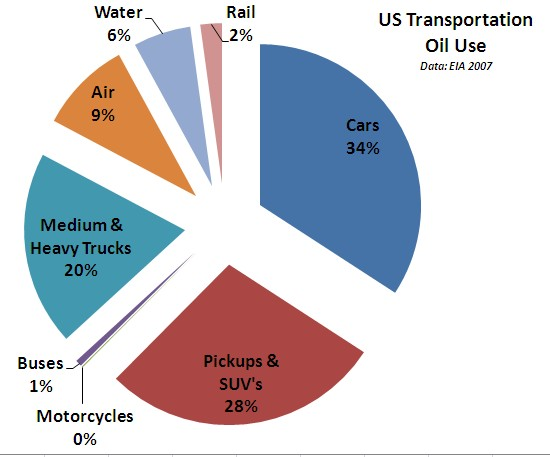 transportation oil use graph