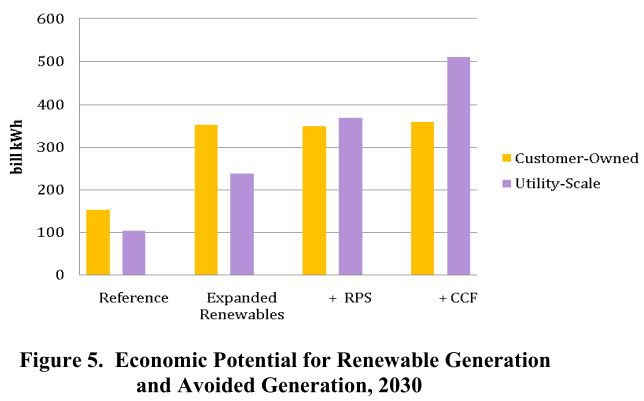 renewables in the south, utility + consumer