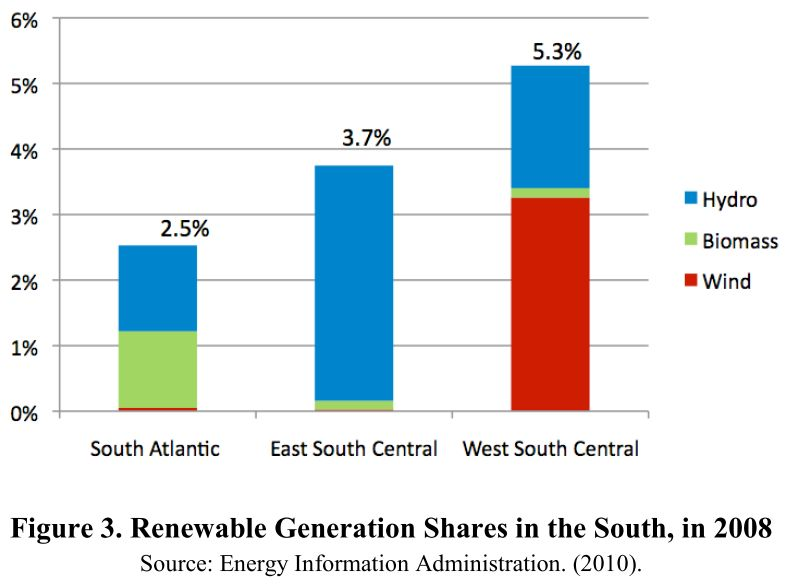 renewables in the south