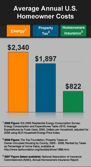 Average U.S. homeowner costs