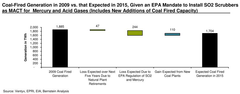 Bernstein: coal-fired generation in 2015