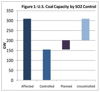 ICF: US coal capacity by SO2 control