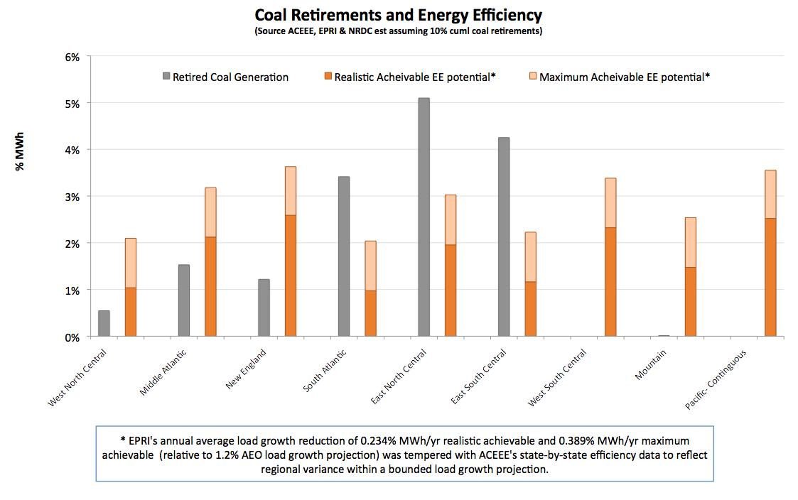 NRDC: coal retirements and energy efficiency