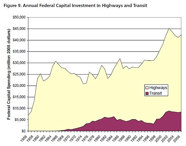 transit vs highway spending