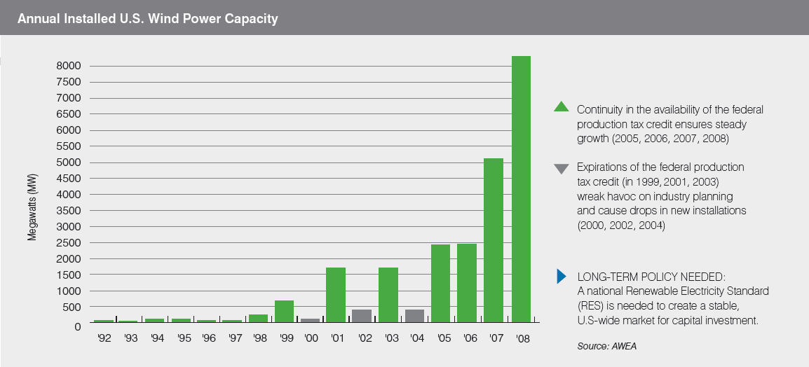 Annual installed US wind power capacity