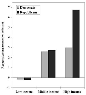 Larry Bartels: political responsiveness by income