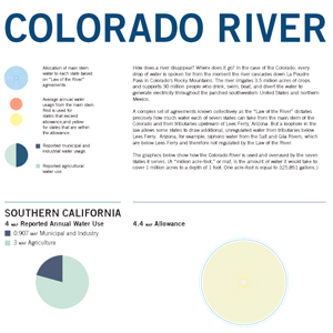 Colorado River infographic
