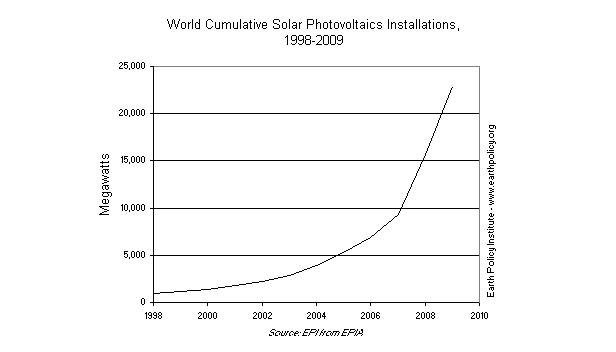 Graph on World Cumulative Solar Photovoltaics Installations, 1998-2009