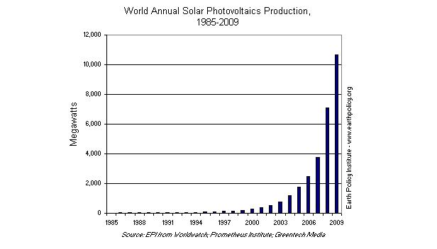 Graph on World Annual Solar Photvoltaics Production, 1985-2009