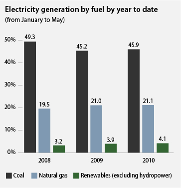 Electricity generation by fuel by year to date