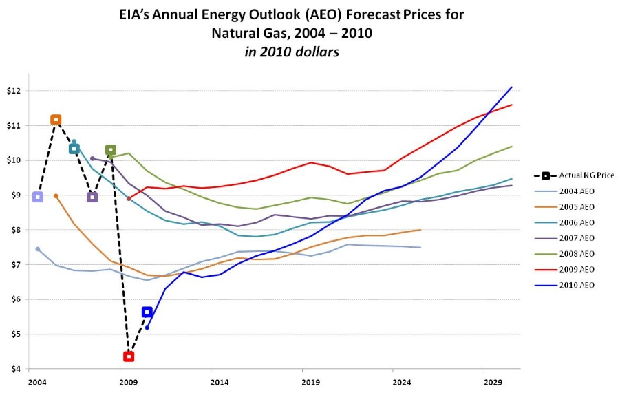 EIA natural gas price projections