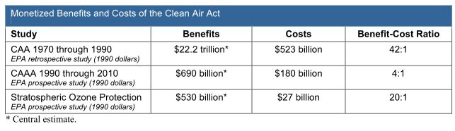 Costs and benefits of the Clean Air Act