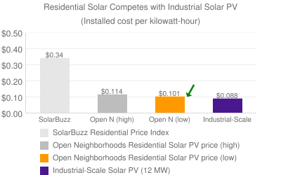 Residential solar competes with industrial PV
