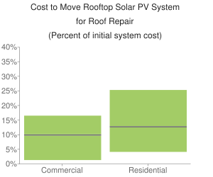 Cost to Move Rooftop Solar PV System