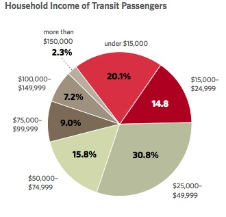 Household income of transit passengers