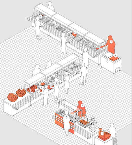 Cafeteria of the future