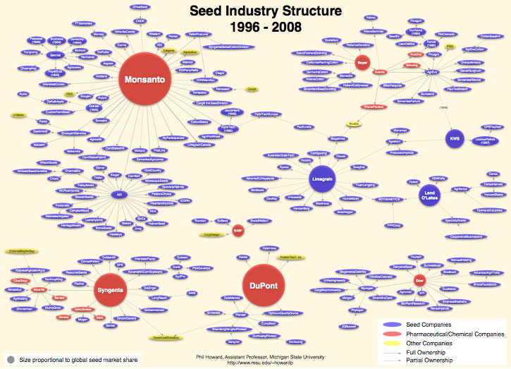 Seed industry ownership chart
