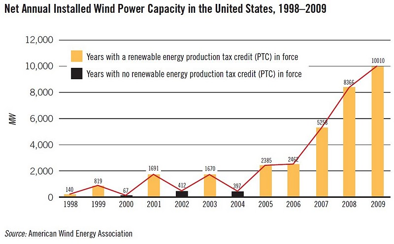 WRI: net annual installed wind power capacity in the US, 98-09