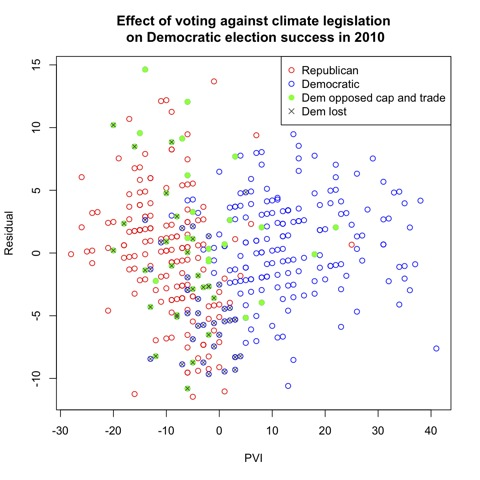 Effect of voting against climate legislation on Democratic election success in 2010