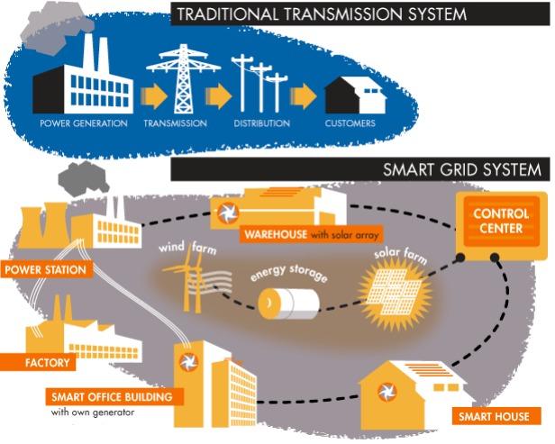 explaining the smart grid