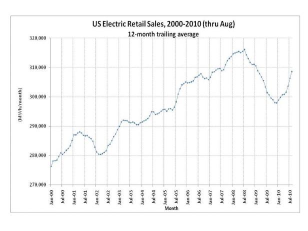 U.S. Electric Retail Sales, 2000-2010