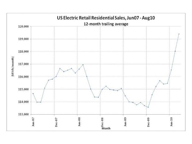 U.S. Electric Retail Residential Sales, June07-Aug10