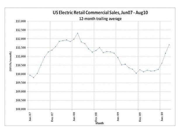 U.S. Electric Retail Commercial Sales, June07-Aug10