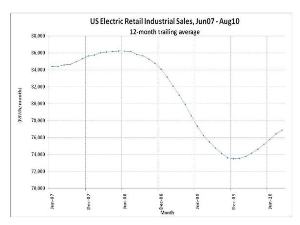 U.S. Electric Retail Industrial Sales, June07-Aug10