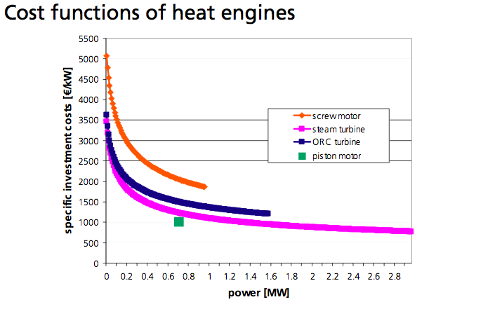 Cost functions of heat engines