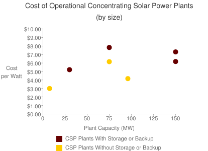 Cost of Operational Concentrating Solar Power Plants (by size)