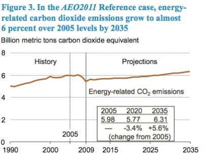 EIA 2011 emissions
