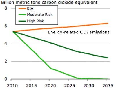 EIA emissions pathways