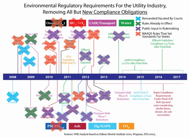 Environmental Regulatory Requirements for the Utility Industry, Removing All But New Compliance Obligations