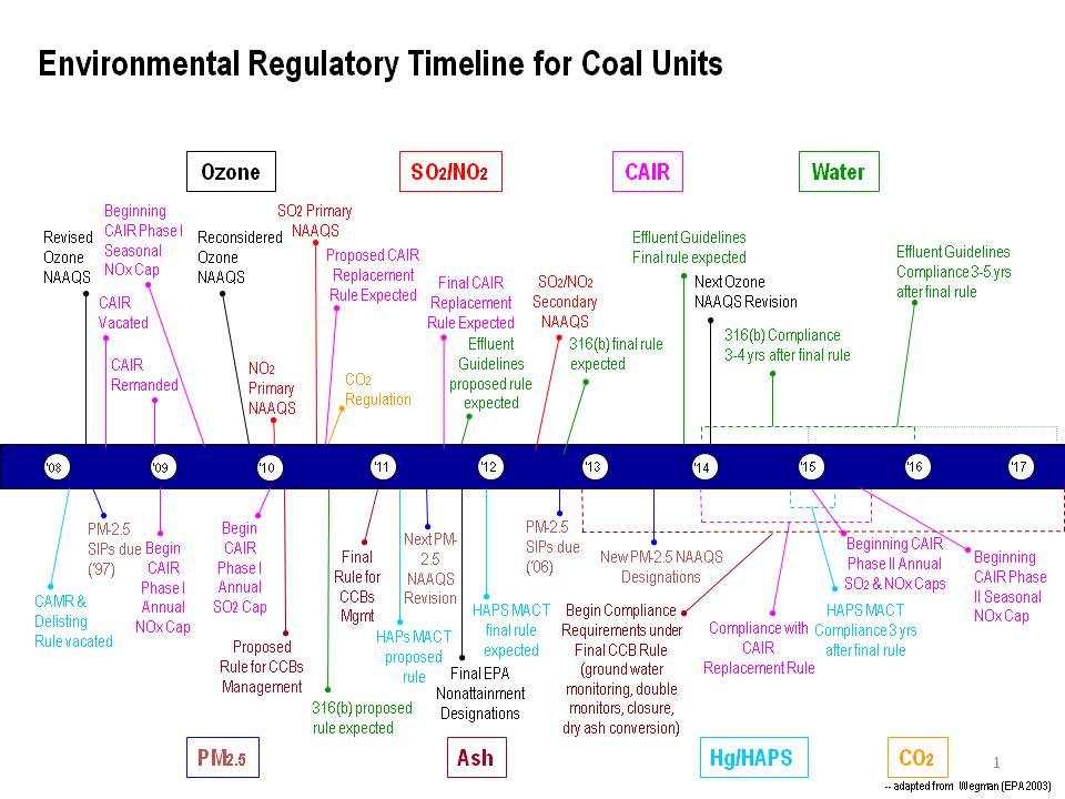 Environmental Regulatory Timeline for Coal Units
