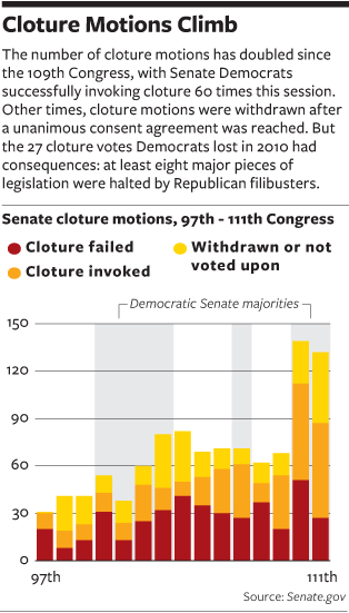 National Journal filibuster chart