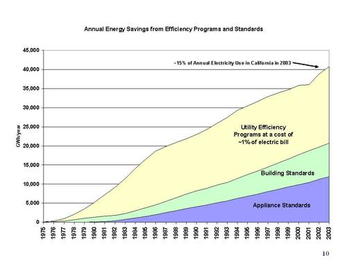 Annual Energy Savings from Efficiency Programs and Standards